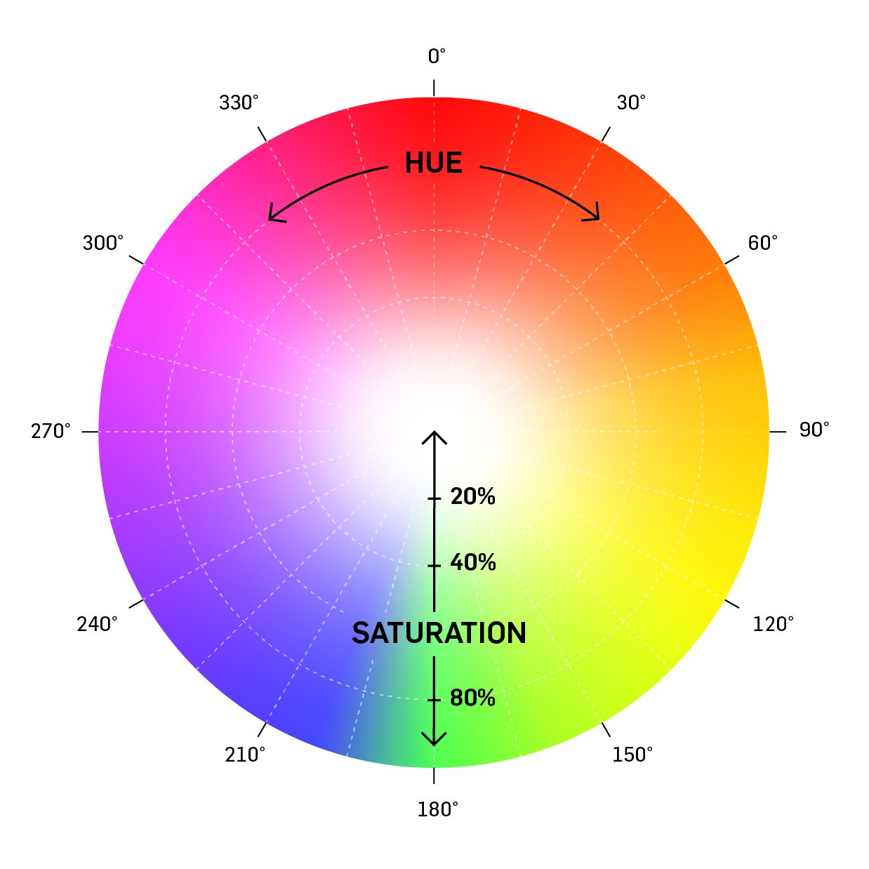 Hive Lighting Built Bright Diagram Tool For Any Production Scenario Perfect Shot Can Be Accessed On The Fixture Itself Or Remotely Via Dmx Free Smartphone App